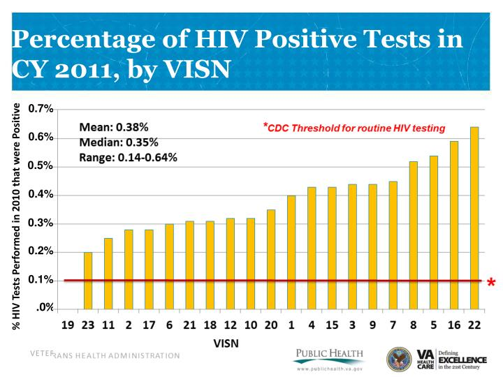 Percentage of HIV Positive Tests in