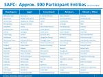 sapc approx 300 participant entities as of june 2014
