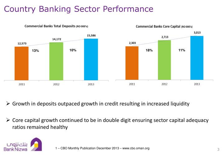 Country banking sector performance1