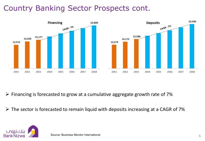 Country Banking Sector Prospects cont.