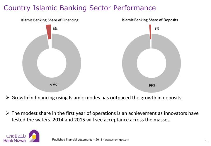 Country Islamic Banking Sector Performance