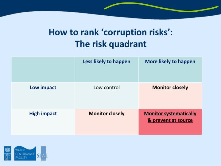 How to rank 'corruption risks':