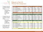 midsouth vs total u s ytd q1 plu comparisons