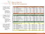 plains vs total u s ytd q1 plu comparisons