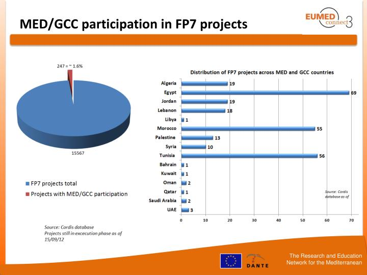 MED/GCC participation in FP7 projects