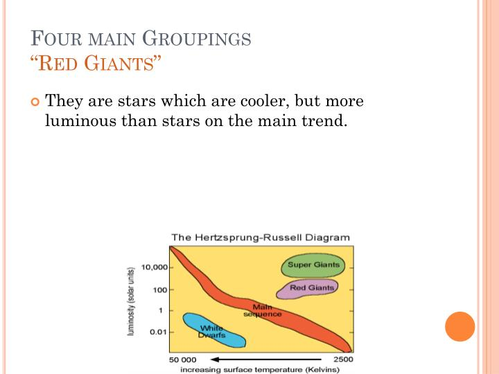 Four main Groupings