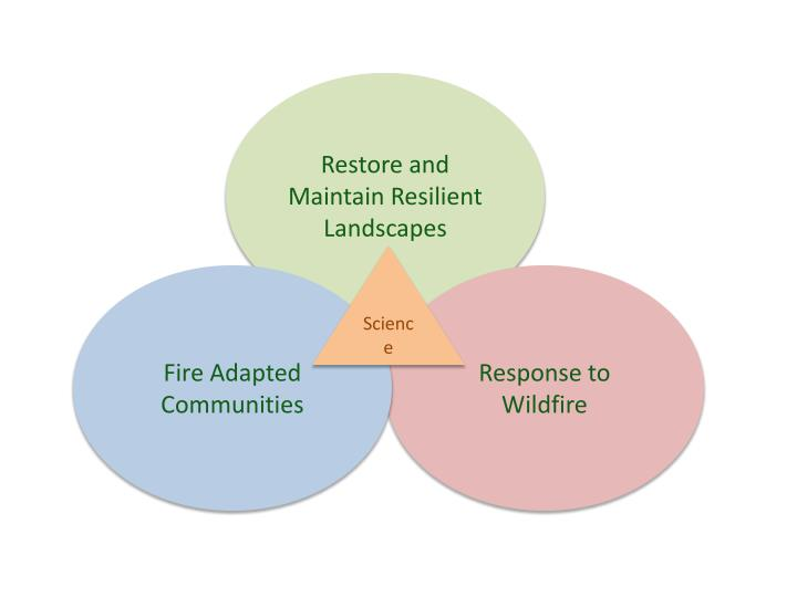 Restore and Maintain Resilient Landscapes