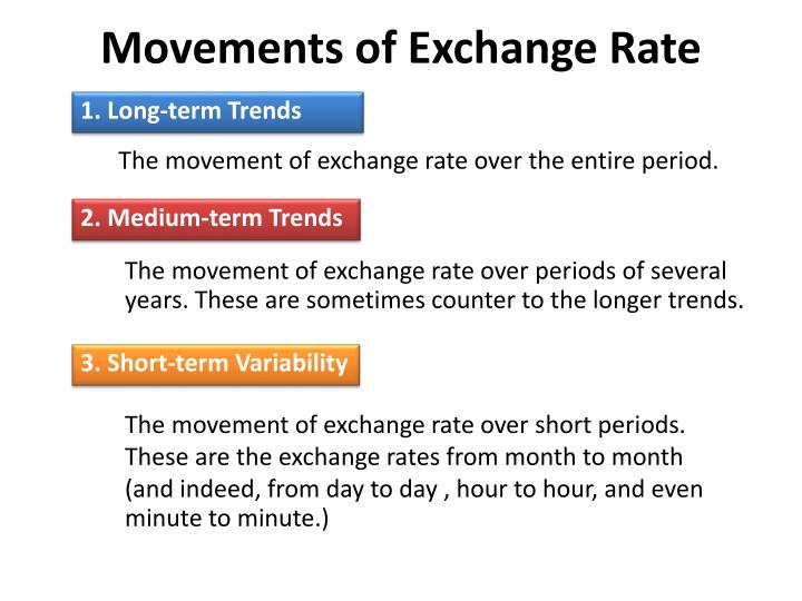 Movements of exchange rate