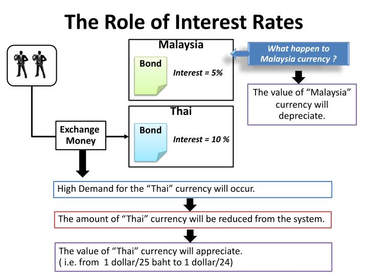 The Role of Interest Rates