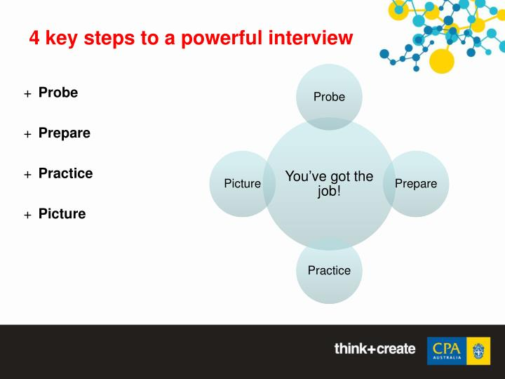4 key steps to a powerful interview