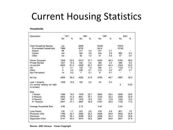 Current Housing Statistics