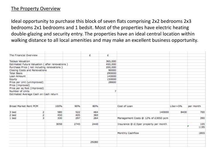 The Property Overview