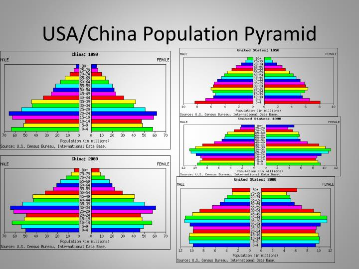 USA/China Population Pyramid