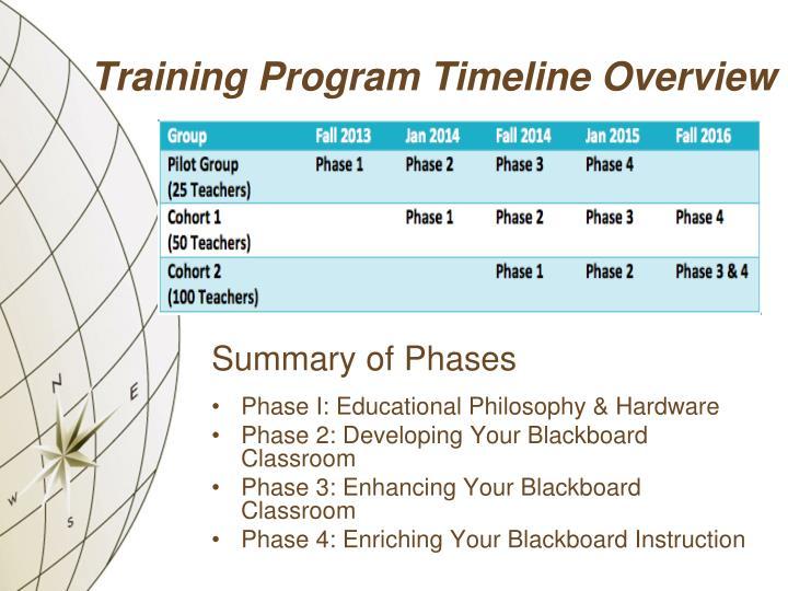 Training Program Timeline Overview