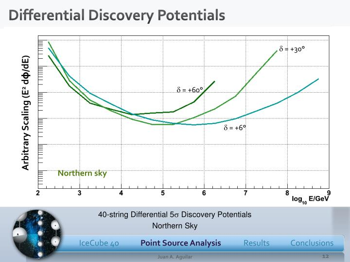 Differential Discovery Potentials