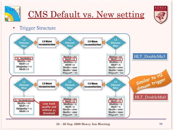 CMS Default vs. New setting