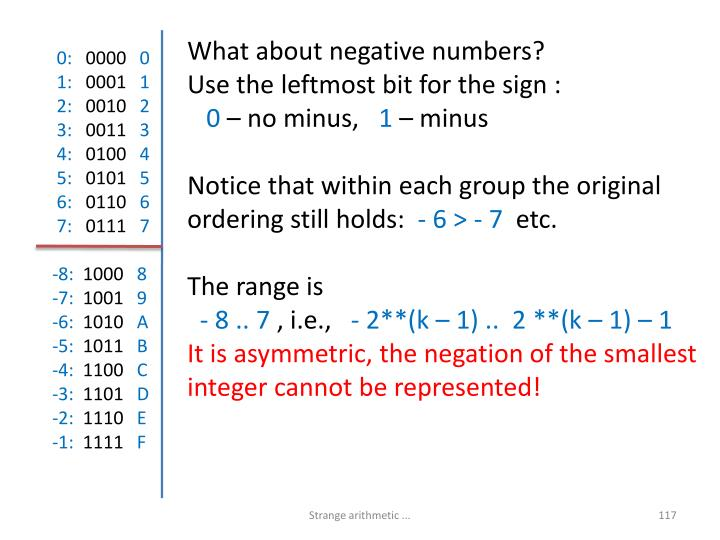What about negative numbers?