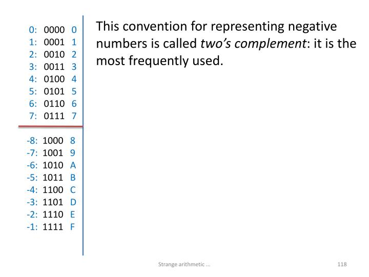 This convention for representing negative numbers is called