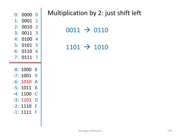 Multiplication by 2: just shift left