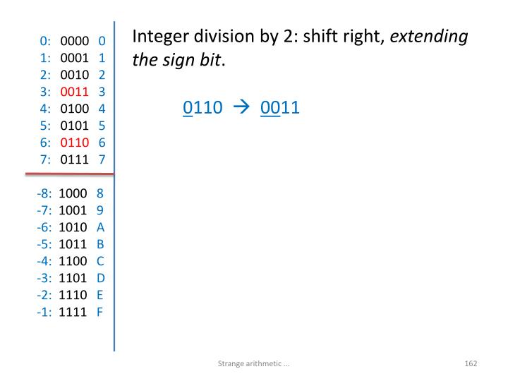 Integer division by 2: shift right,