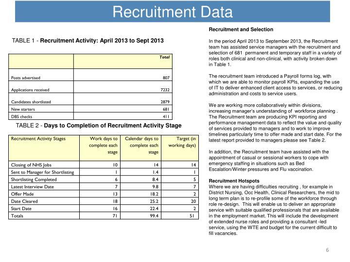 Recruitment data