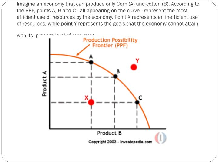 Imagine an economy that can produce only Corn (A) and cotton (B). According to the PPF, points A, B and C - all appearing on the curve - represent the most efficient use of resources by the economy. Point X represents an inefficient use of resources, while point Y represents the goals that the economy cannot attain with its  present level of resources