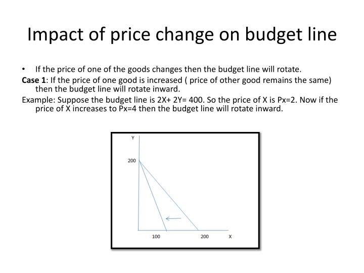 Impact of price change on budget line