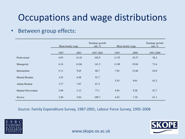 Occupations and wage