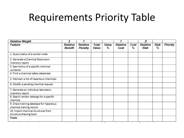 Requirements Priority Table