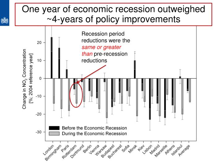 Recession period reductions were the