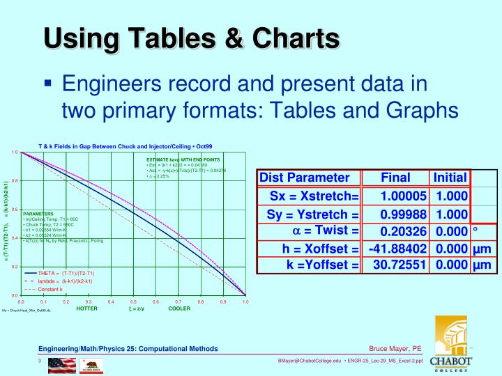 Using tables charts