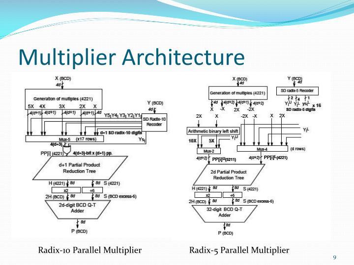 Multiplier Architecture