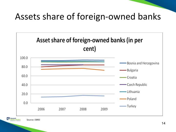 Assets share of foreign-owned banks