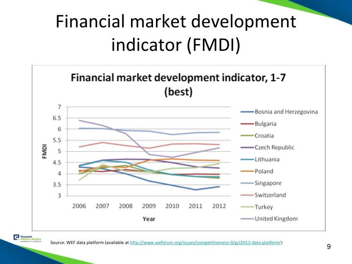 Financial market development indicator (FMDI)