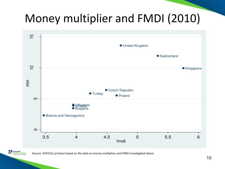 Money multiplier and FMDI (2010