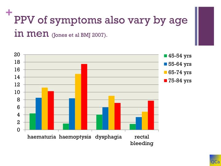 PPV of symptoms also vary by age in men