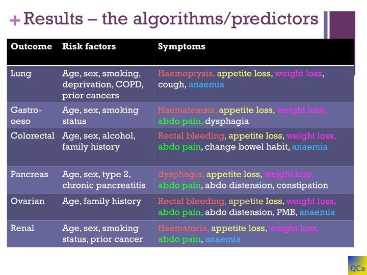 Results – the algorithms/predictors