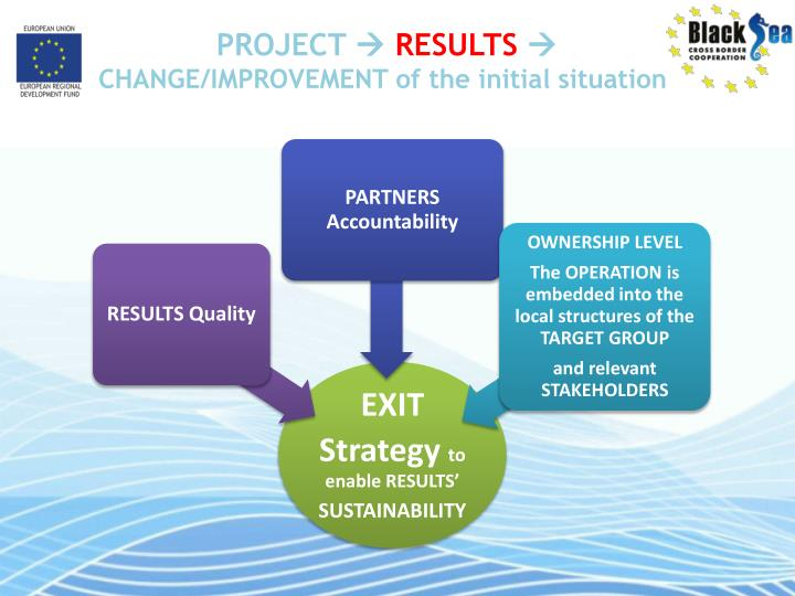 Project results change improvement of the initial situation