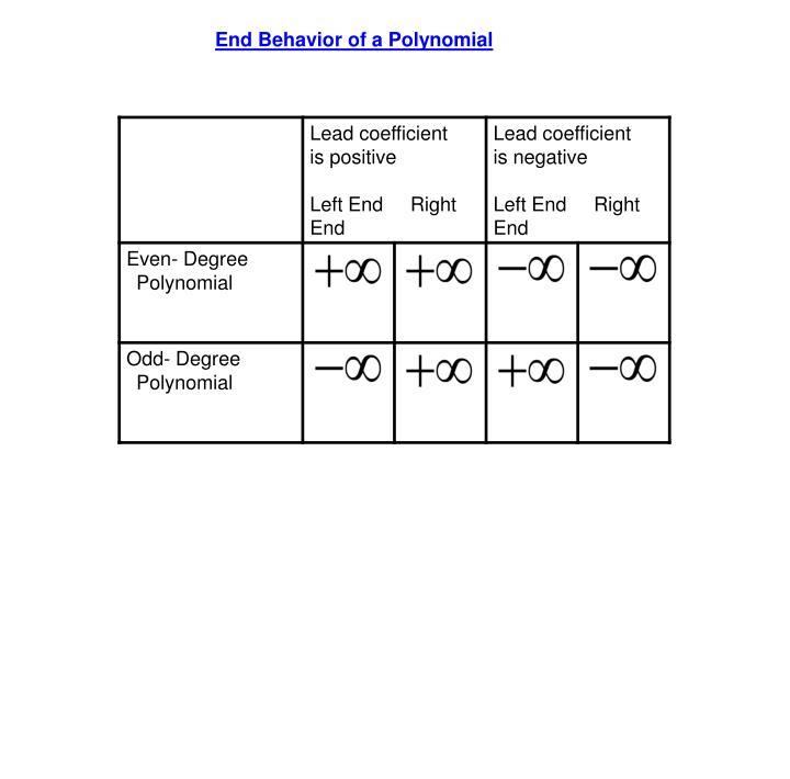 End Behavior of a Polynomial