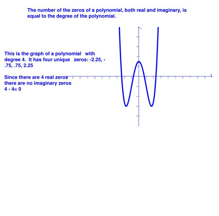 The number of the zeros of a polynomial, both real and imaginary, is equal to the degree of the polynomial.