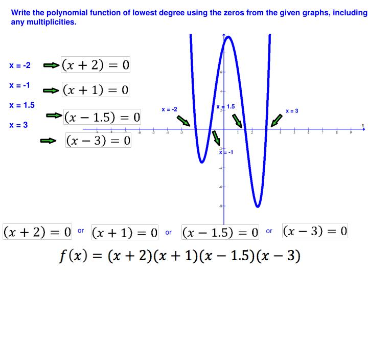 Write the polynomial function of lowest degree using the zeros from the given graphs, including any multiplicities.