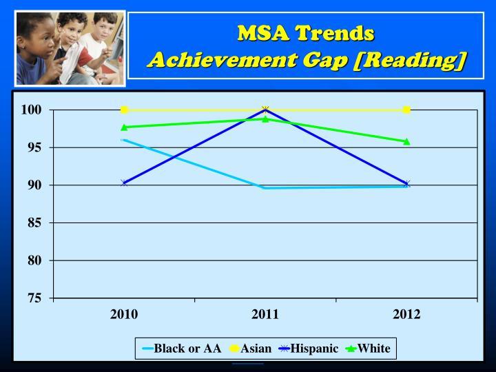 MSA Trends