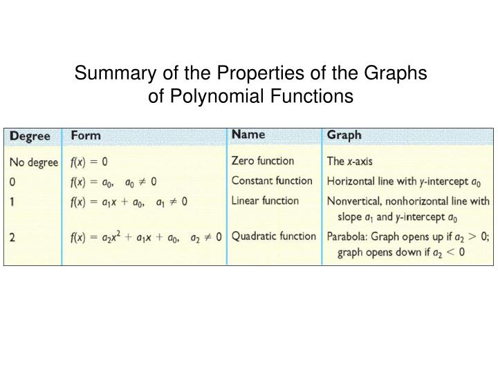 Summary of the Properties of the Graphs of Polynomial Functions