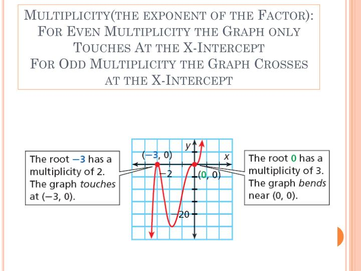 Multiplicity(the exponent of the Factor):