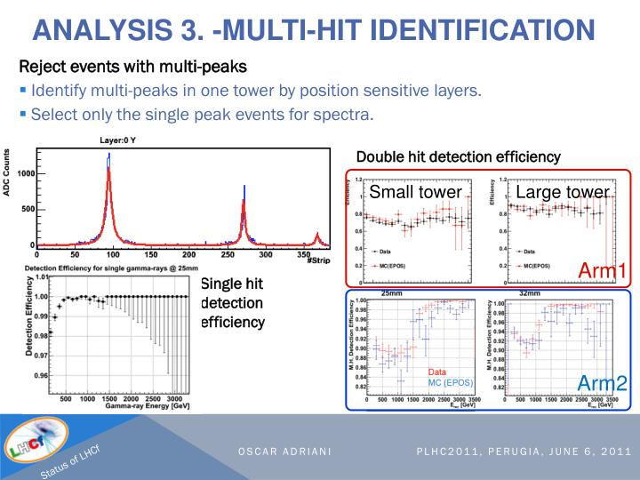 Analysis 3. -Multi-hit identification
