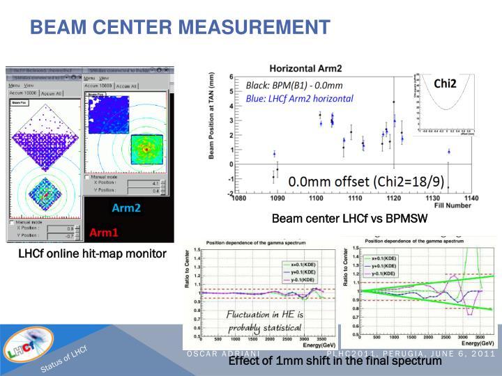 Beam center measurement