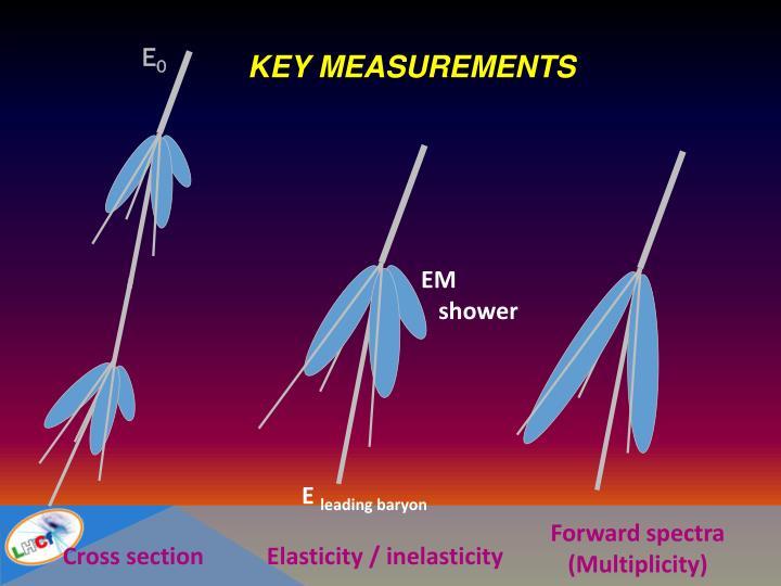 Key measurements
