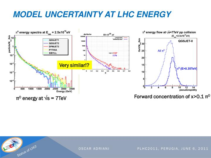 Model uncertainty at LHC energy