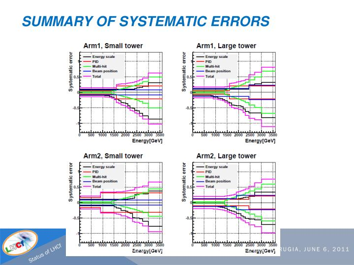 Summary of systematic errors