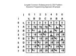 longest common subsequence lcs problem dynamic programming approach example